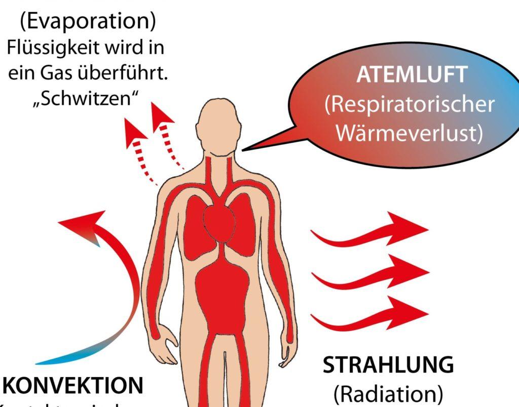 Helium - kalt erwischt